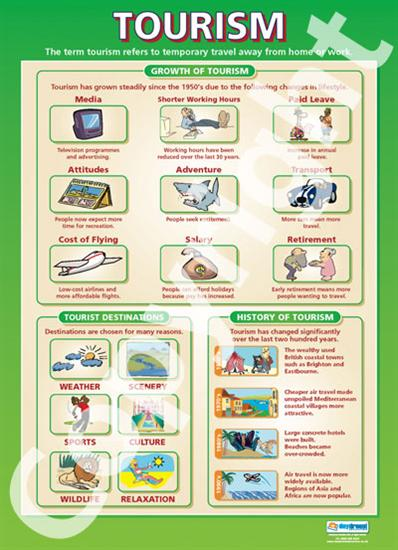Tourism Education Poster - Daydream Education (ISBN: GE016) | Map ...