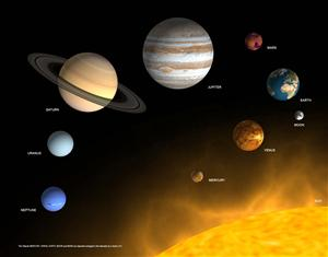 The Planets of our Solar System, 3D Card - Authentic Maps